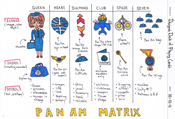 Pan_Am_Playing_Cards_by_Lisa_Lam_sketches_3
